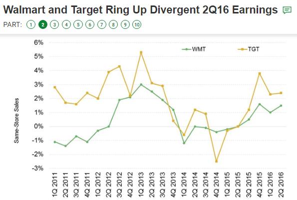 WalMart &B Target Same Store Sales Trends