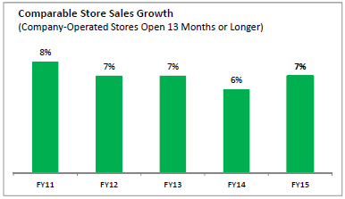 Starbucks Impressive Comp Store Sales Growth History